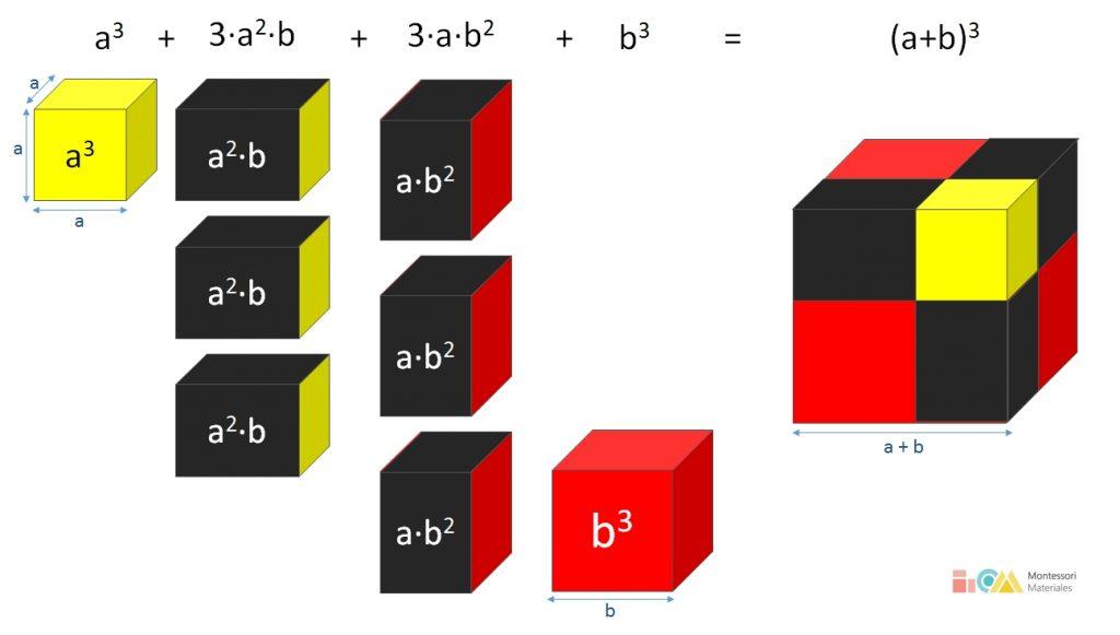 Descomposición gráfica del cubo del binomio Montessori