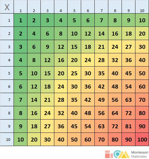 Tablero de multiplicación desde el 1x1 hasta el 10x10